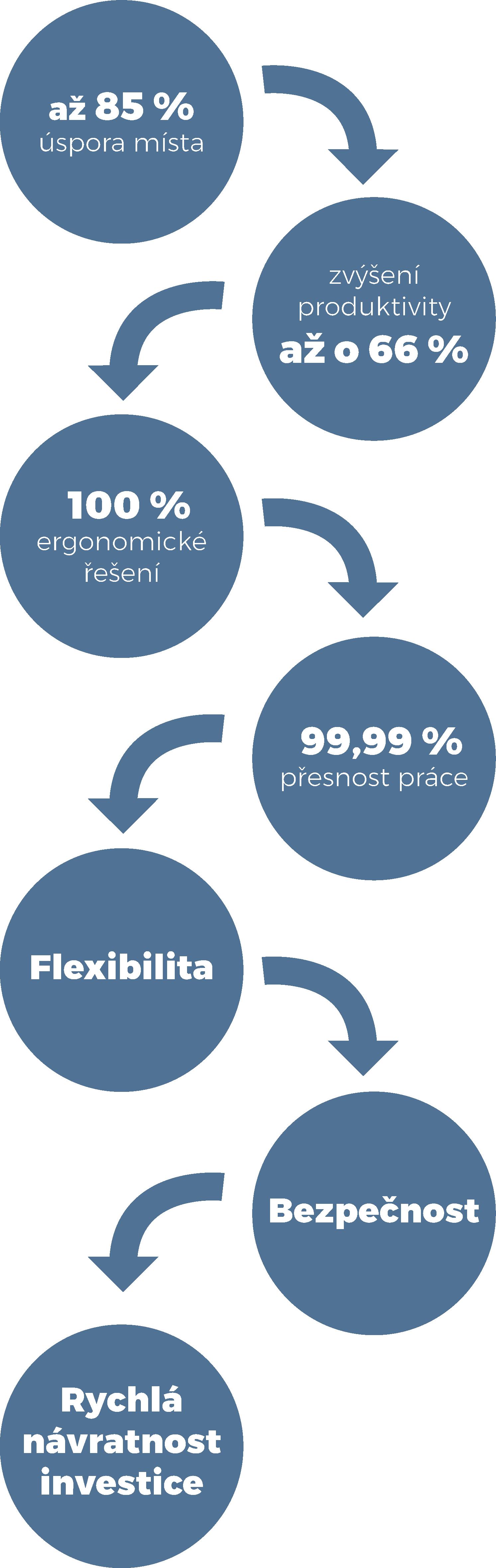 Výhody dynamických regálů